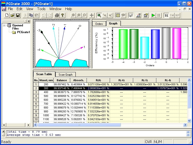 PCGrate 2000 v.5.05 Series for Windows® based on the modified integral method is the first fully 32-bit software with the excellen GUI and various options for real grating modeling.