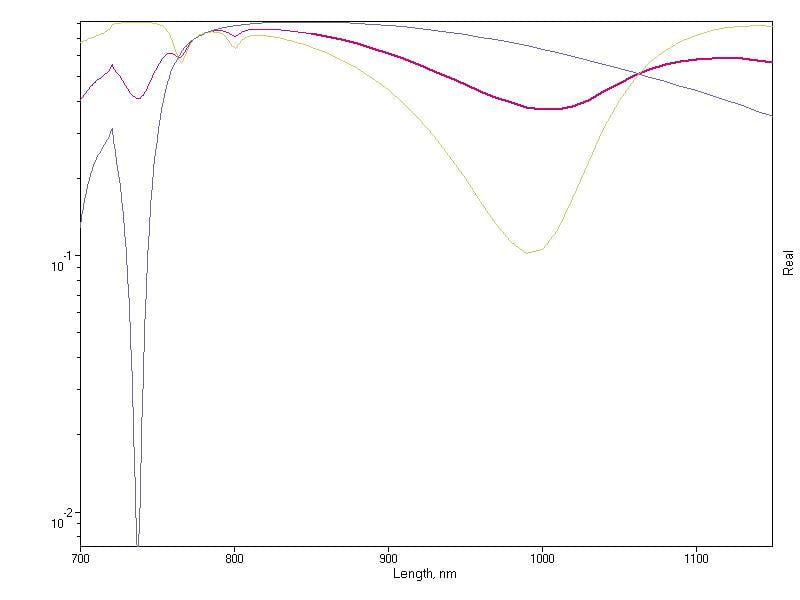 An example of resulting graph is for 'Nonconformal Au/Dielectric Grating for the NP Polarization in the Visible–NIR' (v.6.6).