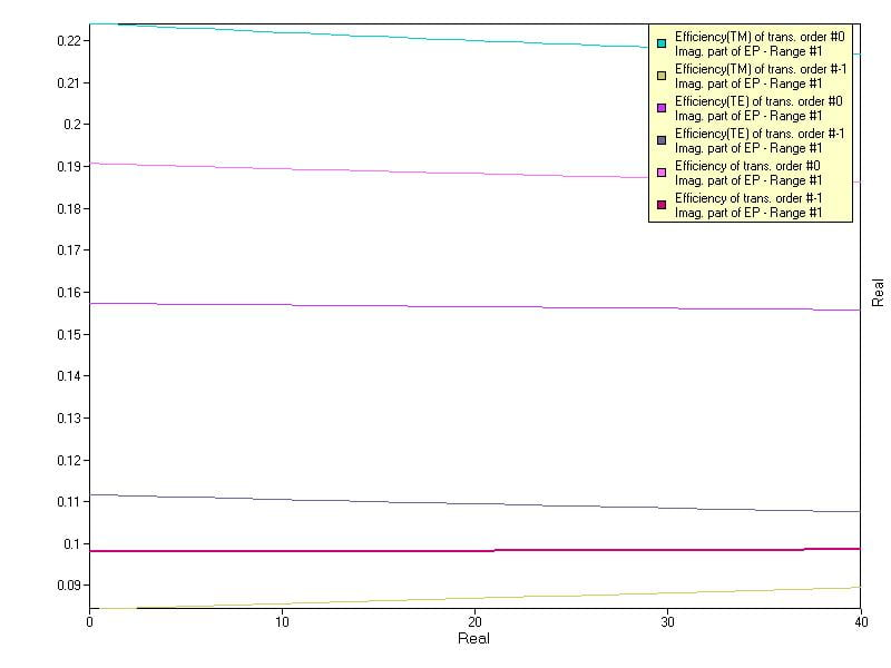 An example of resulting graph for 'Binary Phase High-Conductive Grating for the NP Polarization in the NIR' (v.6.6).