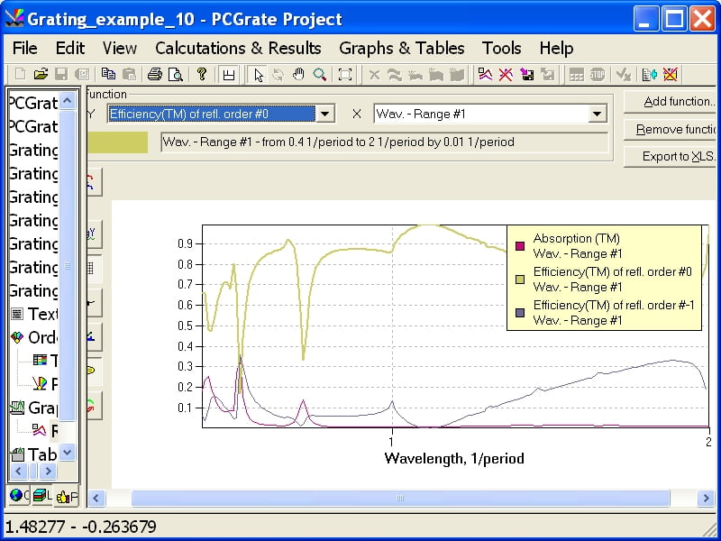 An example of resulting graph for 'Grazing Incidence Non-Function Groove Profile Grating for the TM Polarization in the Visible–NIR' (v.6.6).